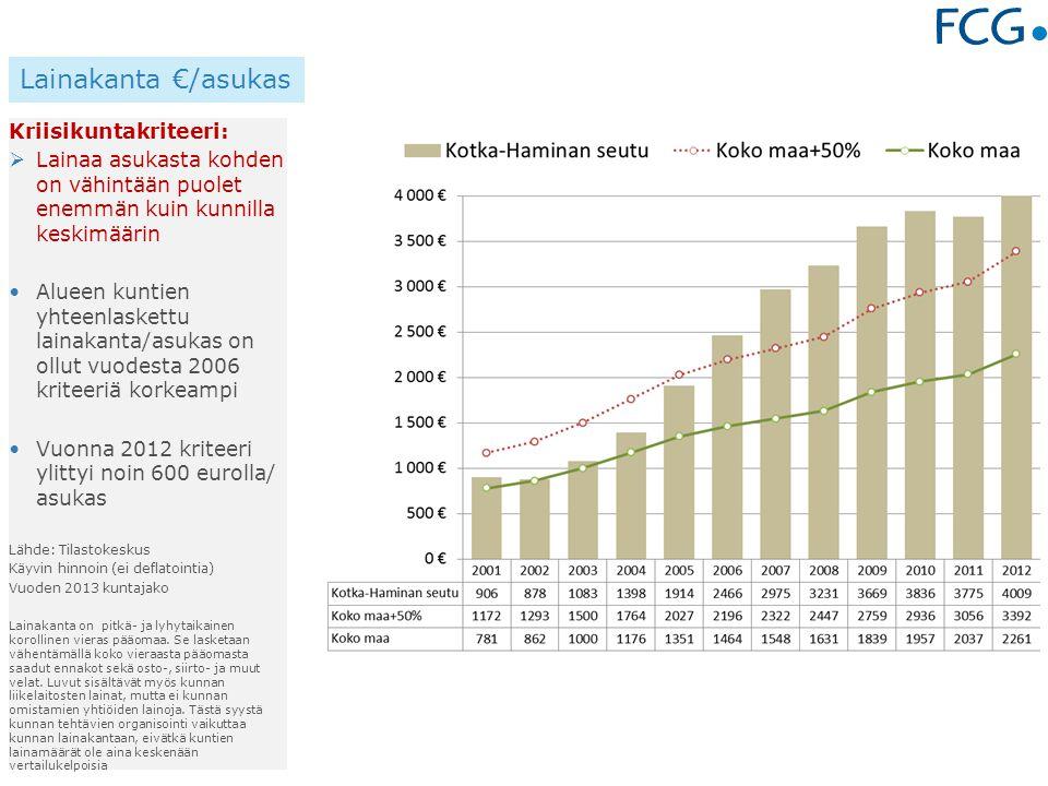 Kriisikuntakriteeri:  Lainaa asukasta kohden on vähintään puolet enemmän kuin kunnilla keskimäärin Alueen kuntien yhteenlaskettu lainakanta/asukas on ollut vuodesta 2006 kriteeriä korkeampi Vuonna 2012 kriteeri ylittyi noin 600 eurolla/ asukas Lähde: Tilastokeskus Käyvin hinnoin (ei deflatointia) Vuoden 2013 kuntajako Lainakanta on pitkä- ja lyhytaikainen korollinen vieras pääomaa.