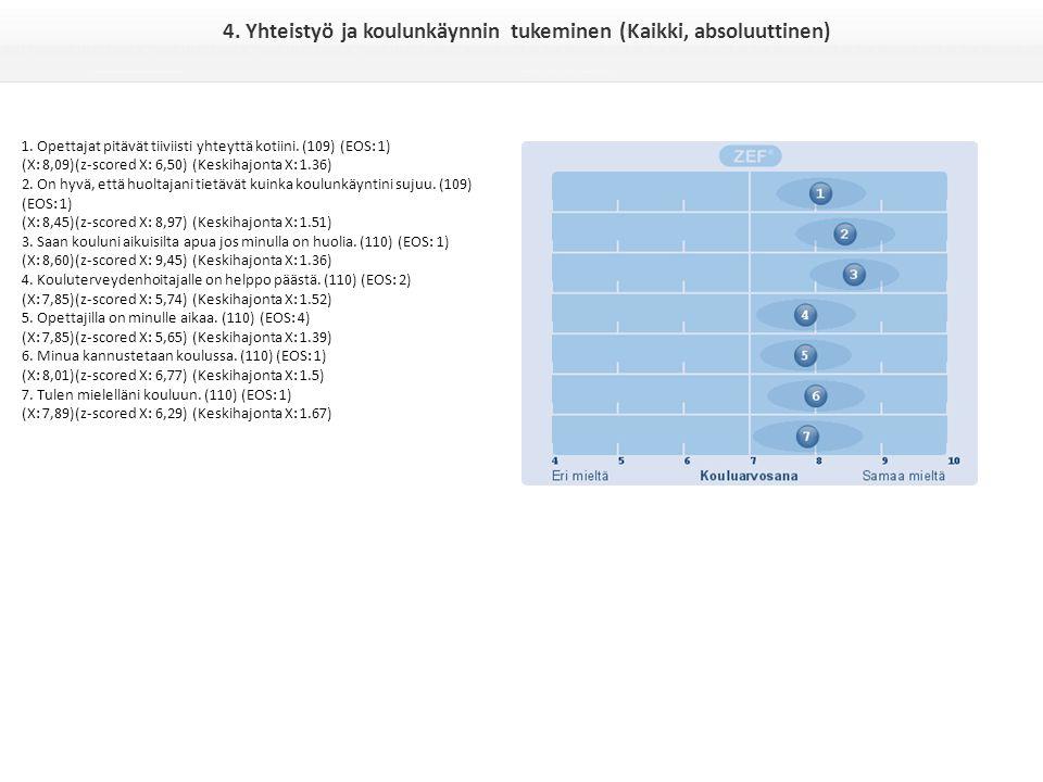 4. Yhteistyö ja koulunkäynnin tukeminen (Kaikki, absoluuttinen) 1.