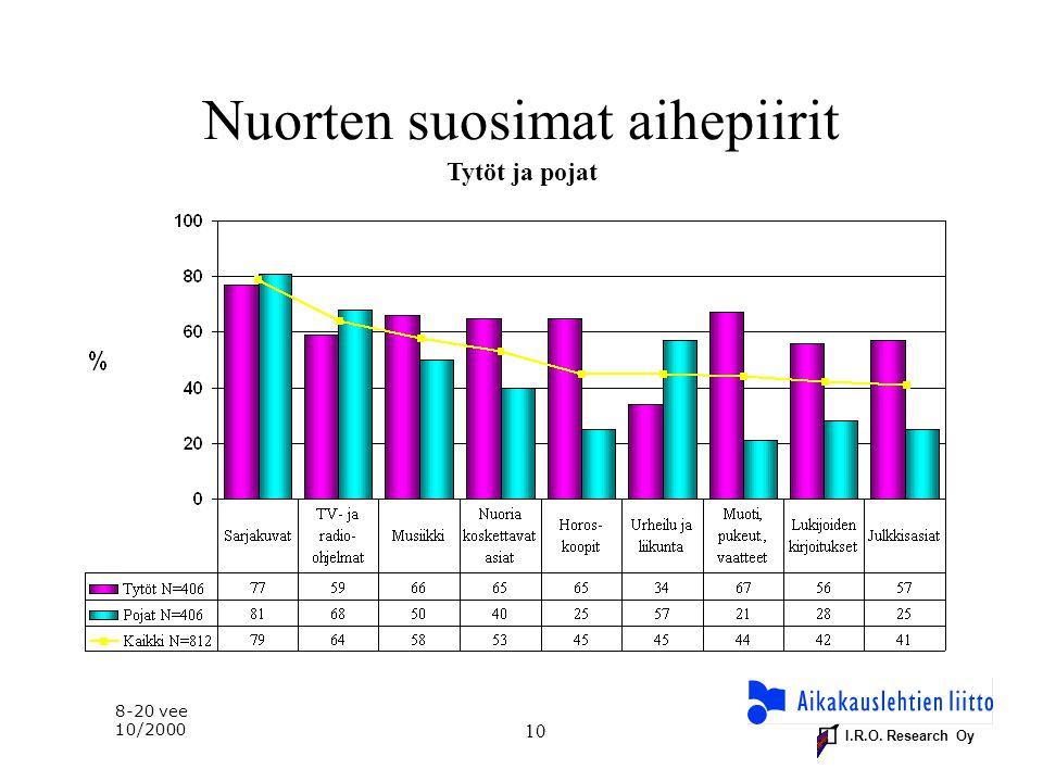 I.R.O. Research Oy 10 Nuorten suosimat aihepiirit Tytöt ja pojat 8-20 vee 10/2000