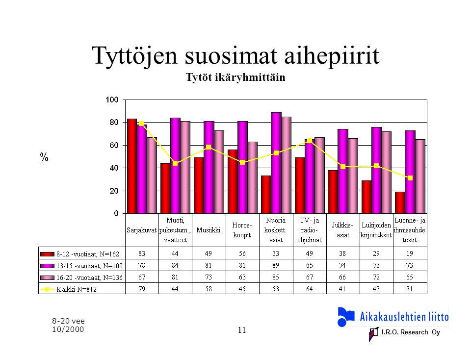 I.R.O. Research Oy 11 Tyttöjen suosimat aihepiirit Tytöt ikäryhmittäin 8-20 vee 10/2000
