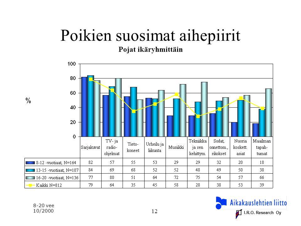 I.R.O. Research Oy 12 Poikien suosimat aihepiirit Pojat ikäryhmittäin 8-20 vee 10/2000
