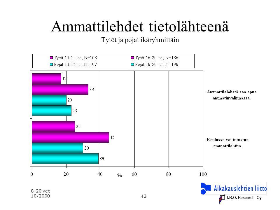 I.R.O. Research Oy 42 % Ammattilehdet tietolähteenä Tytöt ja pojat ikäryhmittäin 8-20 vee 10/2000