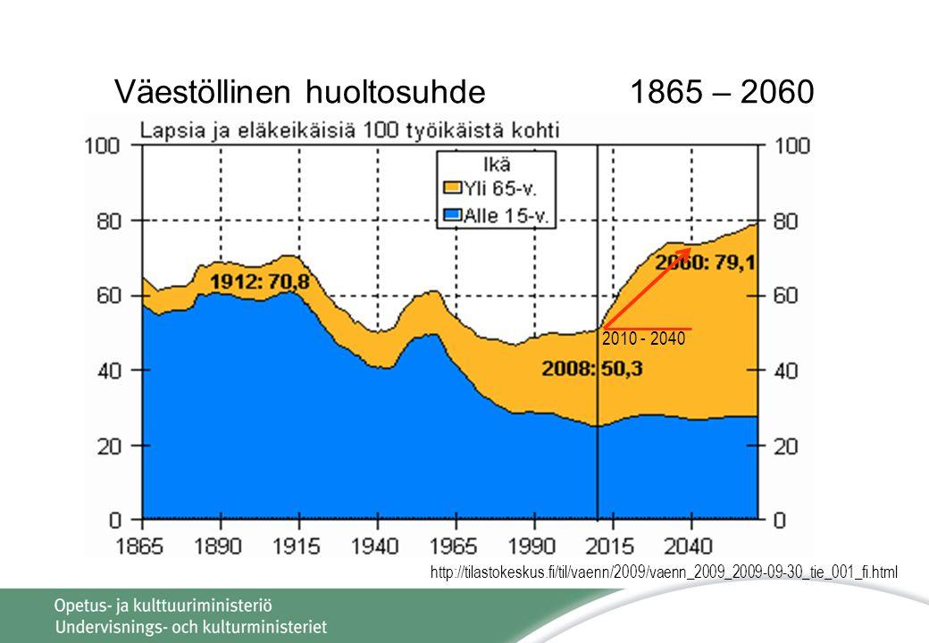 Väestöllinen huoltosuhde 1865 – 2060 Demografisk försörjningsbalans http://tilastokeskus.fi/til/vaenn/2009/vaenn_2009_2009-09-30_tie_001_fi.html 2010 - 2040