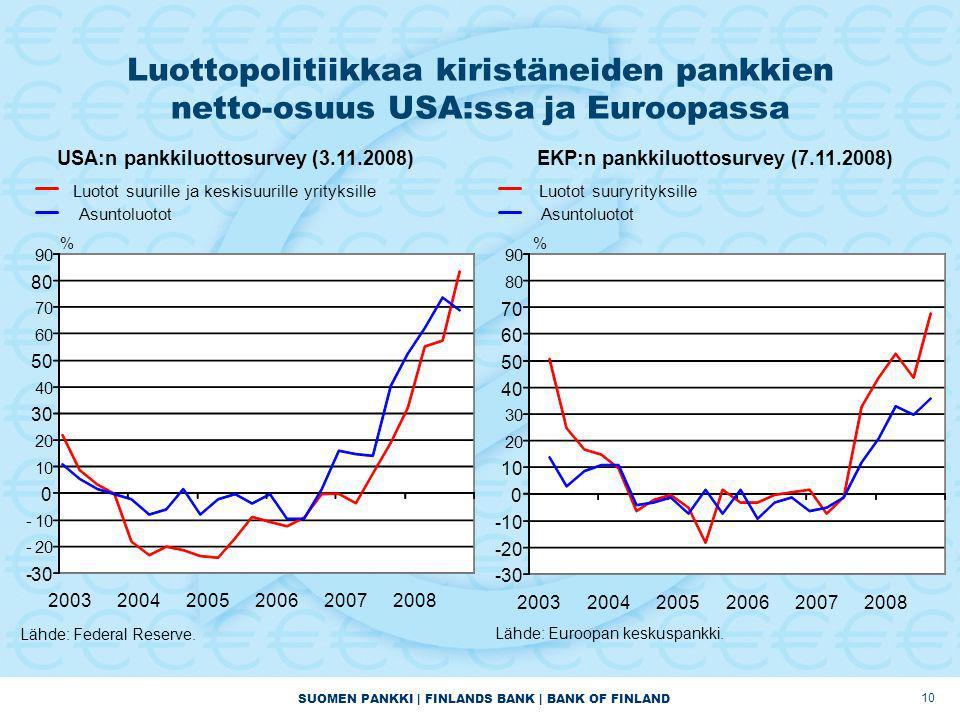 SUOMEN PANKKI | FINLANDS BANK | BANK OF FINLAND 10 Luottopolitiikkaa kiristäneiden pankkien netto-osuus USA:ssa ja Euroopassa -30 -20 -10 0 20 30 40 50 60 70 80 90 200320042005200620072008 USA:n pankkiluottosurvey (3.11.2008) Luotot suurille ja keskisuurille yrityksille Asuntoluotot Lähde: Federal Reserve.