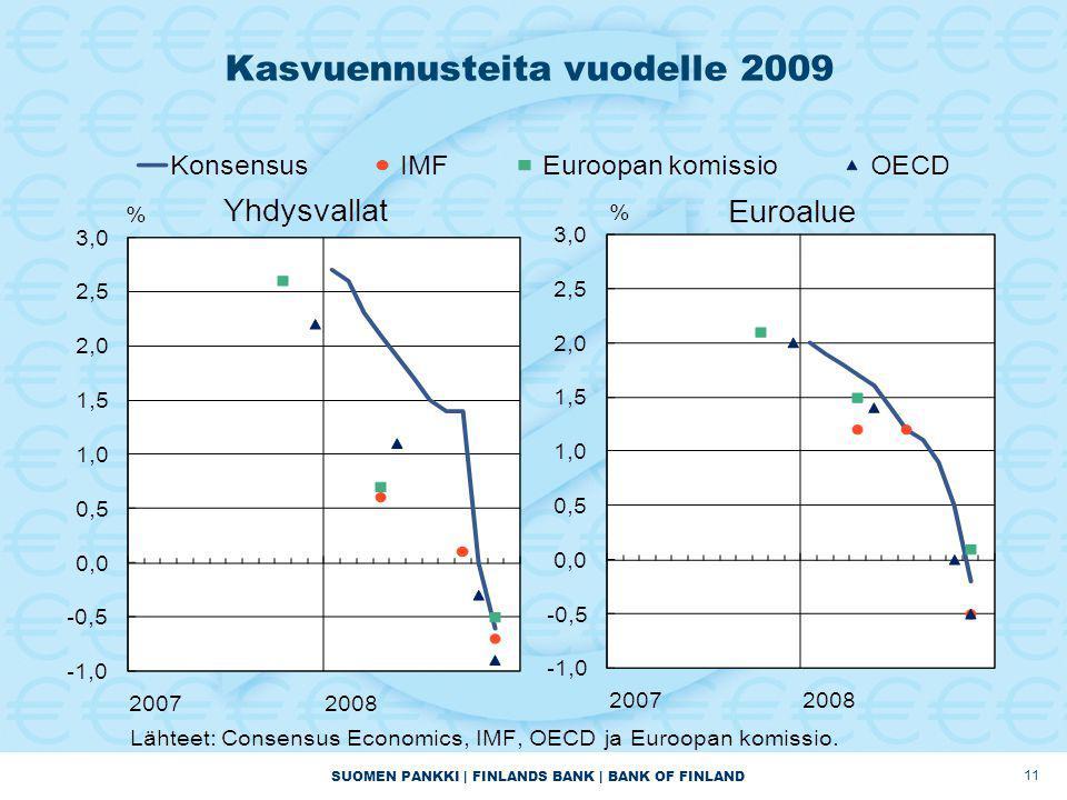 SUOMEN PANKKI | FINLANDS BANK | BANK OF FINLAND 11 Kasvuennusteita vuodelle 2009