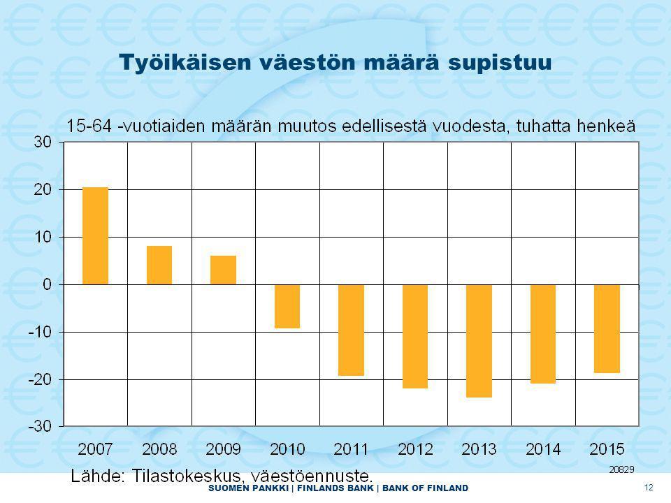 SUOMEN PANKKI | FINLANDS BANK | BANK OF FINLAND 12 Työikäisen väestön määrä supistuu