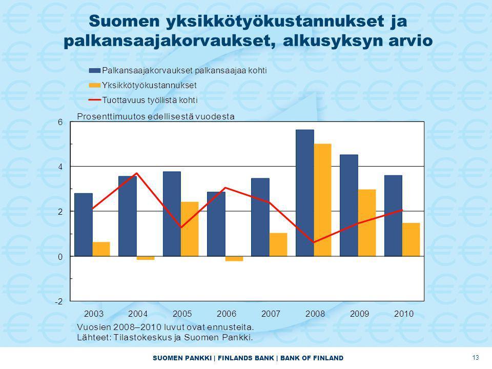 SUOMEN PANKKI | FINLANDS BANK | BANK OF FINLAND Suomen yksikkötyökustannukset ja palkansaajakorvaukset, alkusyksyn arvio 13