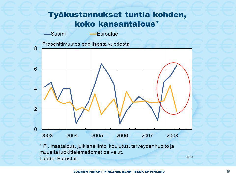 SUOMEN PANKKI | FINLANDS BANK | BANK OF FINLAND Työkustannukset tuntia kohden, koko kansantalous* 15