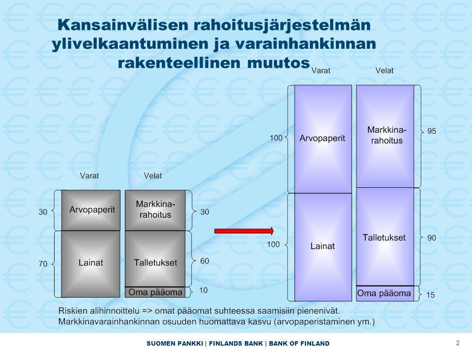 SUOMEN PANKKI | FINLANDS BANK | BANK OF FINLAND Kansainvälisen rahoitusjärjestelmän ylivelkaantuminen ja varainhankinnan rakenteellinen muutos 2