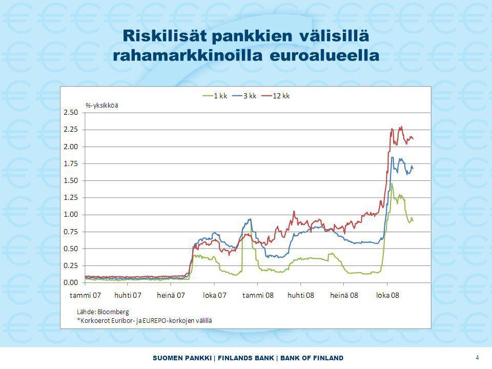 SUOMEN PANKKI | FINLANDS BANK | BANK OF FINLAND Riskilisät pankkien välisillä rahamarkkinoilla euroalueella 4
