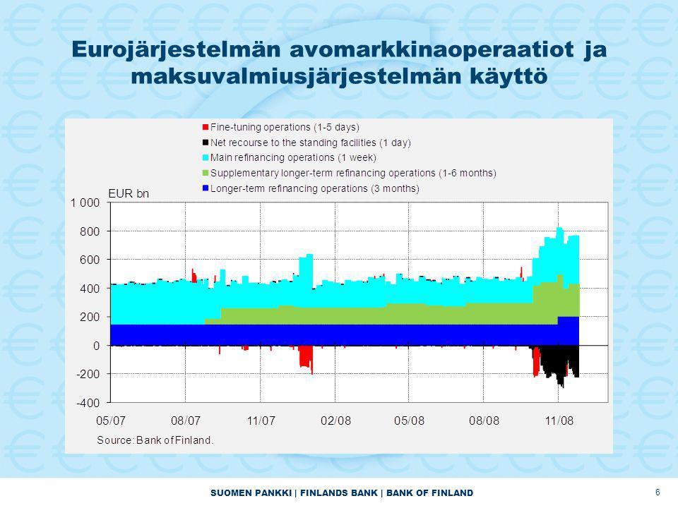 SUOMEN PANKKI | FINLANDS BANK | BANK OF FINLAND Eurojärjestelmän avomarkkinaoperaatiot ja maksuvalmiusjärjestelmän käyttö 6