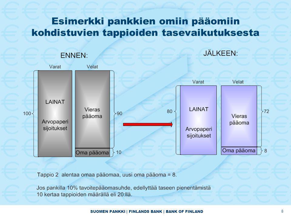 SUOMEN PANKKI | FINLANDS BANK | BANK OF FINLAND Esimerkki pankkien omiin pääomiin kohdistuvien tappioiden tasevaikutuksesta 8