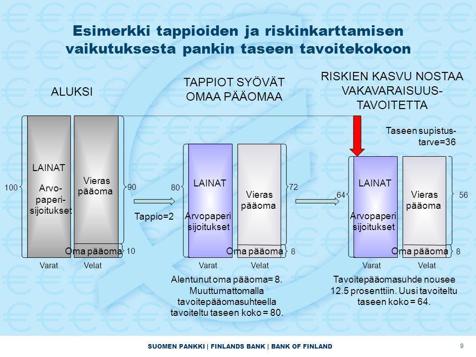 SUOMEN PANKKI | FINLANDS BANK | BANK OF FINLAND VaratVelat 64 LAINAT Arvopaperi sijoitukset Vieras pääoma 56 8 Oma pääoma Esimerkki tappioiden ja riskinkarttamisen vaikutuksesta pankin taseen tavoitekokoon 9 ALUKSI VaratVelat LAINAT Arvo- paperi- sijoitukset Vieras pääoma Oma pääoma 90 10 100 VaratVelat 80 LAINAT Arvopaperi sijoitukset Vieras pääoma 72 8 Oma pääoma Alentunut oma pääoma= 8.