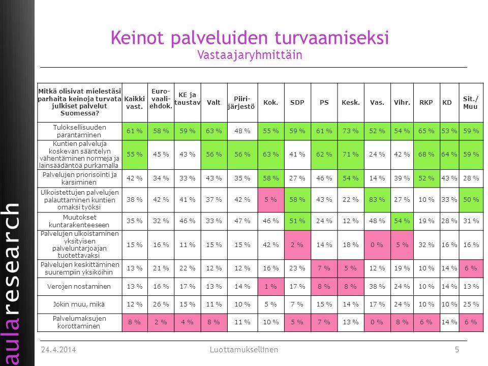 Keinot palveluiden turvaamiseksi Vastaajaryhmittäin Mitkä olisivat mielestäsi parhaita keinoja turvata julkiset palvelut Suomessa.
