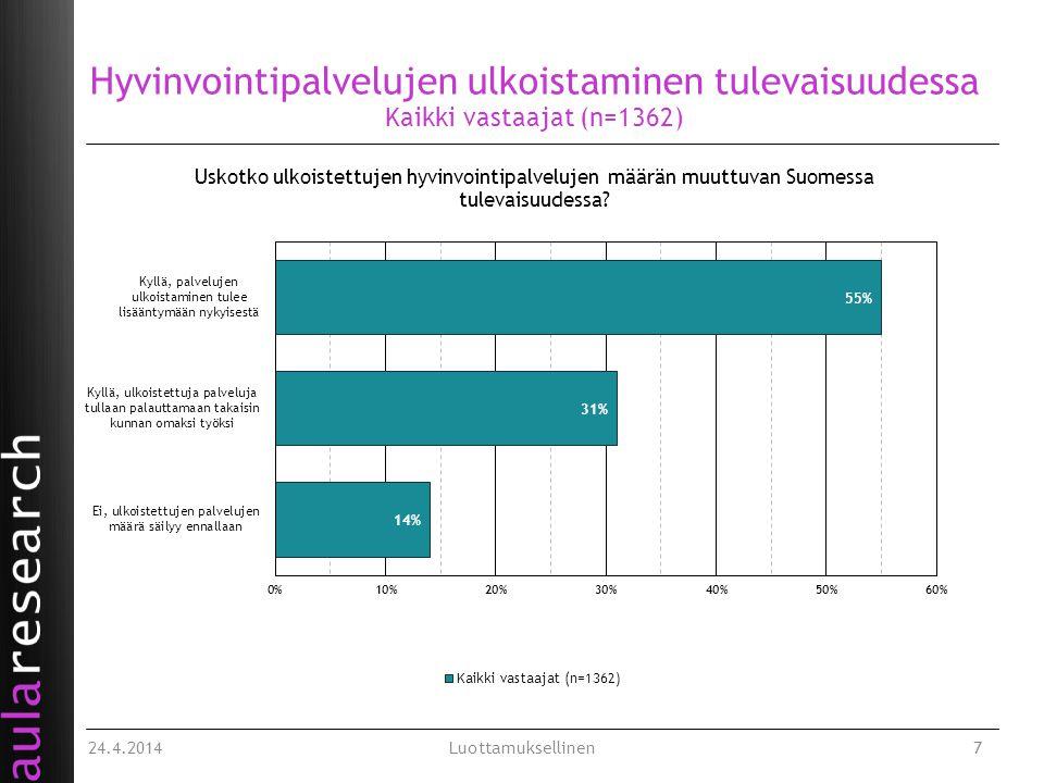 Hyvinvointipalvelujen ulkoistaminen tulevaisuudessa Kaikki vastaajat (n=1362) 24.4.2014Luottamuksellinen7
