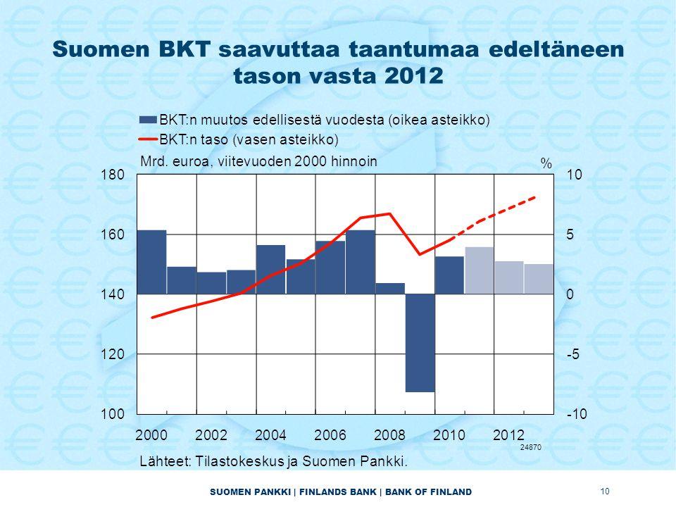 SUOMEN PANKKI | FINLANDS BANK | BANK OF FINLAND Suomen BKT saavuttaa taantumaa edeltäneen tason vasta 2012 10 24870