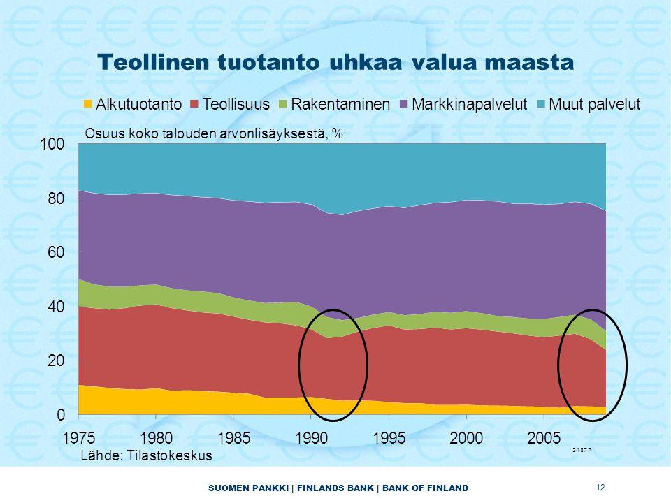 SUOMEN PANKKI | FINLANDS BANK | BANK OF FINLAND Teollinen tuotanto uhkaa valua maasta 12