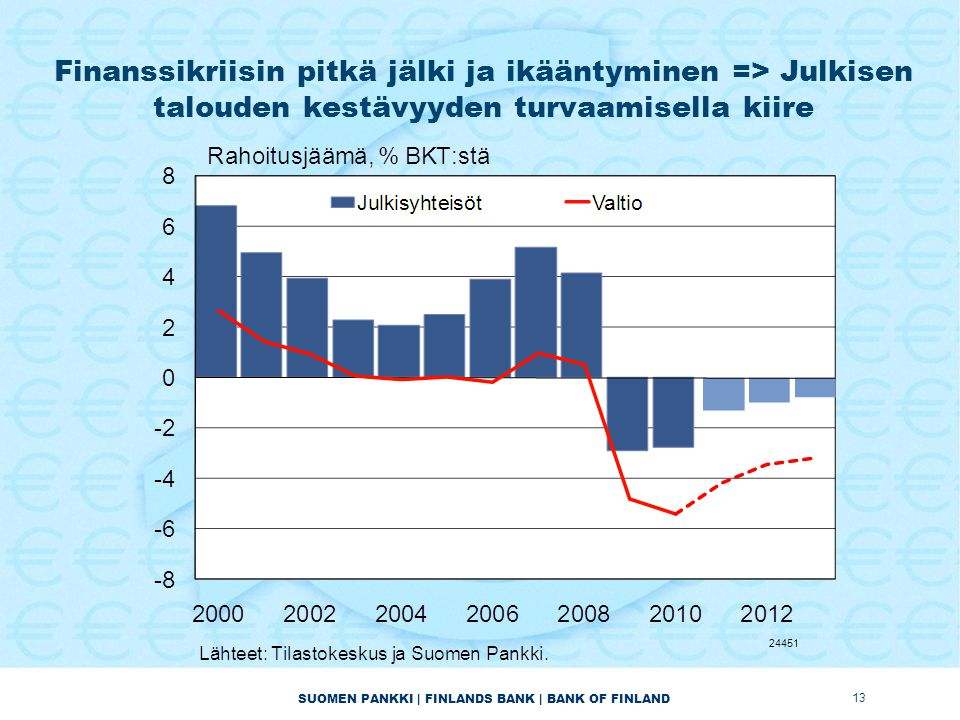 SUOMEN PANKKI | FINLANDS BANK | BANK OF FINLAND Finanssikriisin pitkä jälki ja ikääntyminen => Julkisen talouden kestävyyden turvaamisella kiire 13 24451