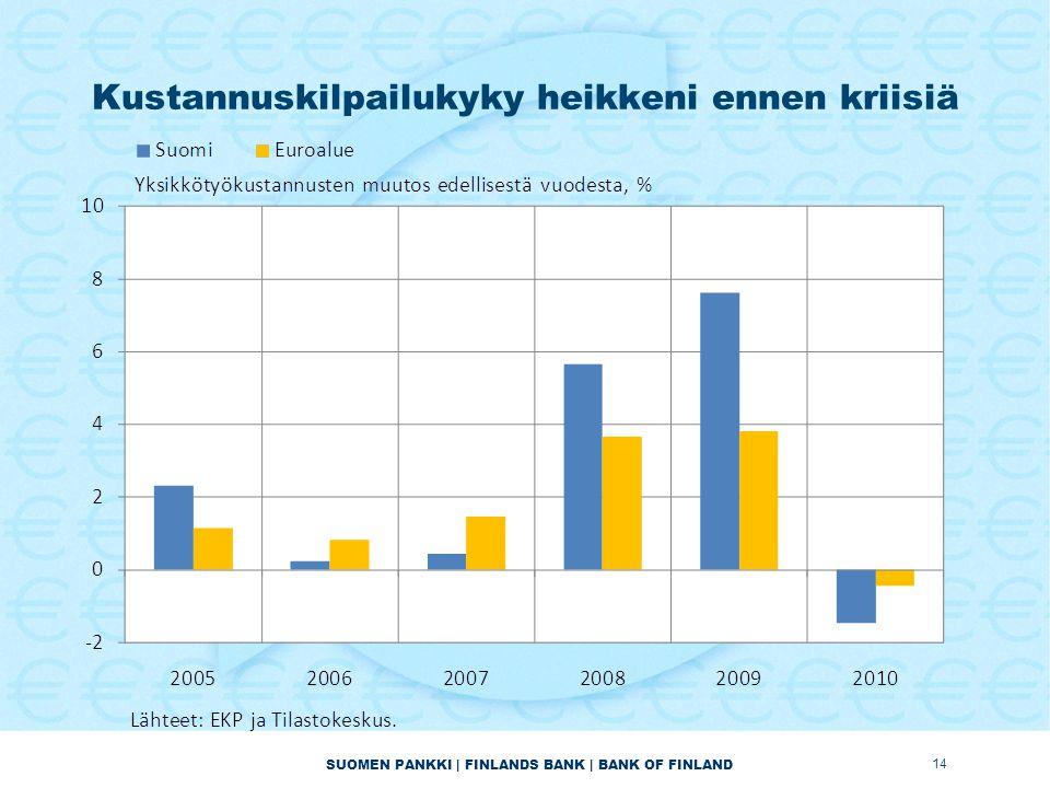 SUOMEN PANKKI | FINLANDS BANK | BANK OF FINLAND Kustannuskilpailukyky heikkeni ennen kriisiä 14