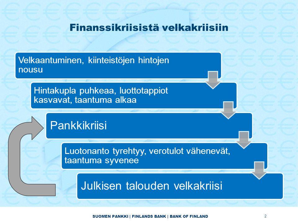 SUOMEN PANKKI | FINLANDS BANK | BANK OF FINLAND Finanssikriisistä velkakriisiin 2 Velkaantuminen, kiinteistöjen hintojen nousu Hintakupla puhkeaa, luottotappiot kasvavat, taantuma alkaa Pankkikriisi Luotonanto tyrehtyy, verotulot vähenevät, taantuma syvenee Julkisen talouden velkakriisi
