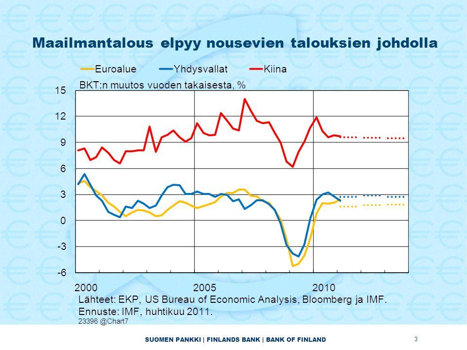 SUOMEN PANKKI | FINLANDS BANK | BANK OF FINLAND Maailmantalous elpyy nousevien talouksien johdolla 3