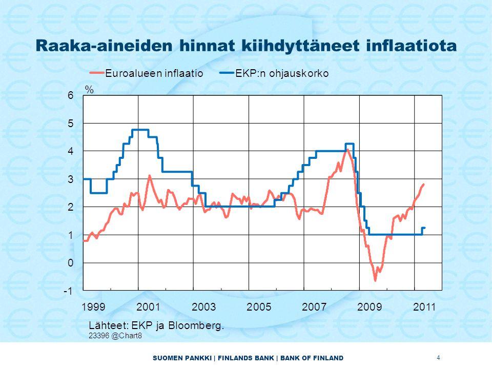 SUOMEN PANKKI | FINLANDS BANK | BANK OF FINLAND Raaka-aineiden hinnat kiihdyttäneet inflaatiota 4