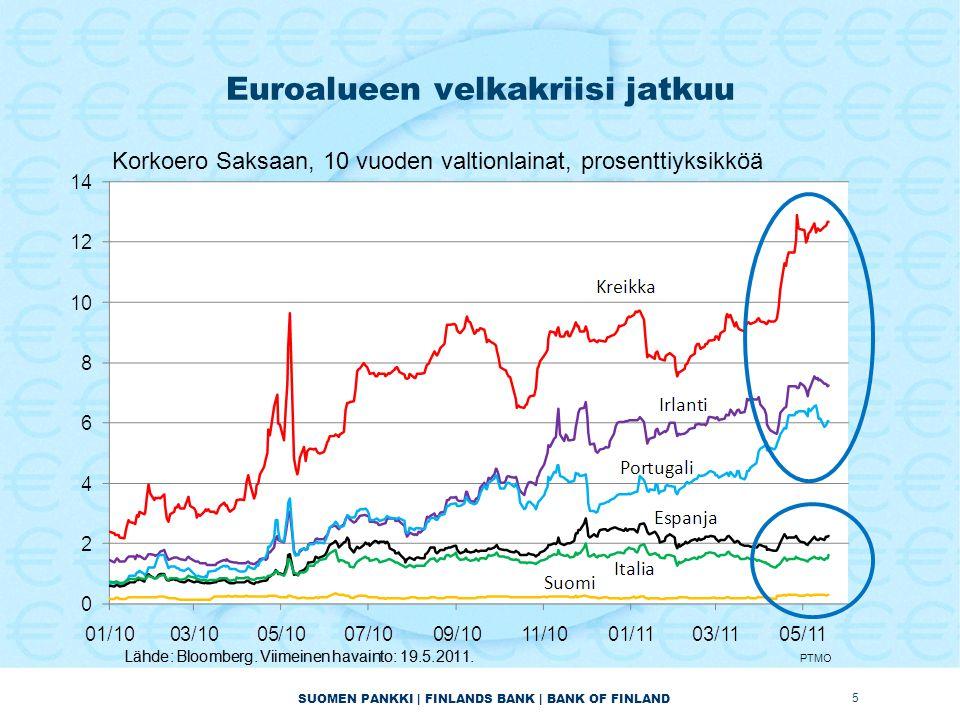 SUOMEN PANKKI | FINLANDS BANK | BANK OF FINLAND Euroalueen velkakriisi jatkuu 5 Korkoero Saksaan, 10 vuoden valtionlainat, prosenttiyksikköä PTMO