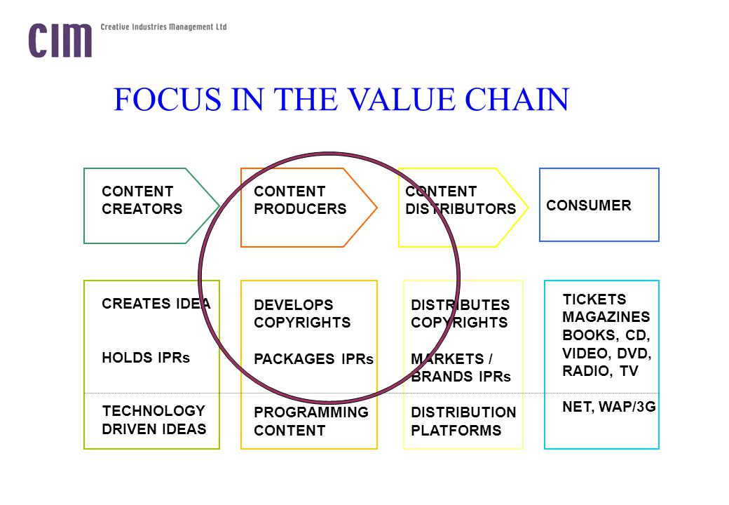 FOCUS IN THE VALUE CHAIN CONSUMER CONTENT CREATORS CONTENT PRODUCERS CONTENT DISTRIBUTORS CREATES IDEA HOLDS IPRs TECHNOLOGY DRIVEN IDEAS DEVELOPS COPYRIGHTS PACKAGES IPRs PROGRAMMING CONTENT DISTRIBUTES COPYRIGHTS MARKETS / BRANDS IPRs DISTRIBUTION PLATFORMS TICKETS MAGAZINES BOOKS, CD, VIDEO, DVD, RADIO, TV NET, WAP/3G