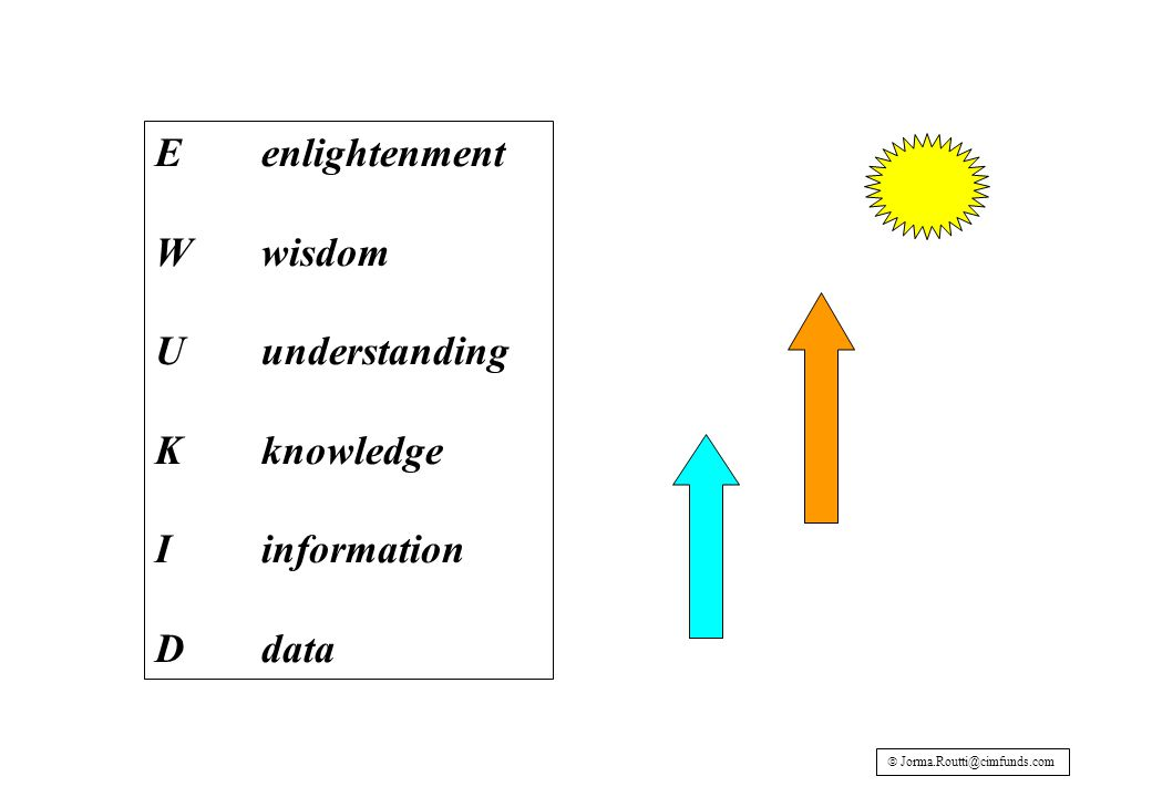 Eenlightenment Wwisdom Uunderstanding Kknowledge Iinformation Ddata 