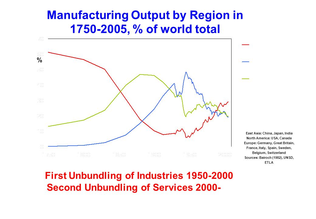 Manufacturing Output by Region in , % of world total East Asia: China, Japan, India North America: USA, Canada Europe: Germany, Great Britain, France, Italy, Spain, Sweden, Belgium, Switzerland Sources: Bairoch (1982), UNSD, ETLA % First Unbundling of Industries Second Unbundling of Services 2000-