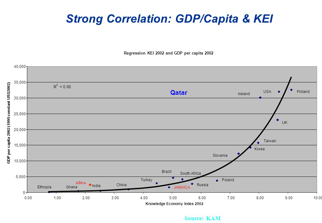 Strong Correlation: GDP/Capita & KEI Source: KAM Africa GDP/capita = $2624 Regression KEI 2002 and GDP per capita ,000 10,000 15,000 20,000 25,000 30,000 35,000 40, Knowledge Economy Index 2002 GDP per capita 2002 (1995 constant US$2002) R 2 = 0.66 Finland Brazil China India Korea Russia JAMAICA Ireland Poland South Africa EthiopiaGhana Turkey USA UK Slovenia Taiwan Africa Qatar