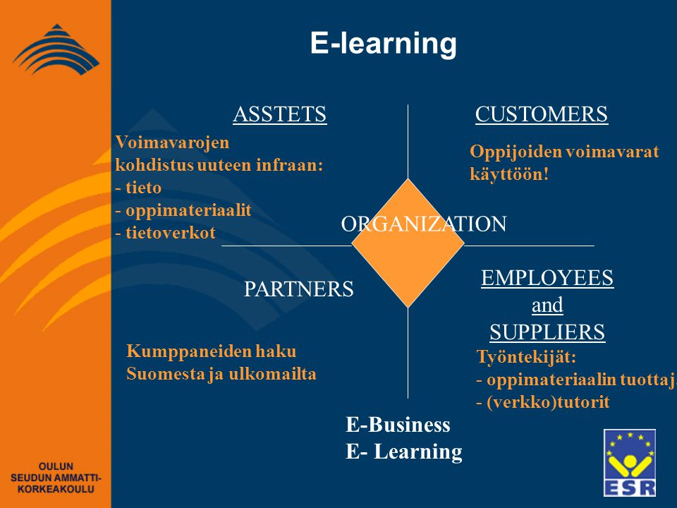 E-Business E- Learning E-learning ASSTETS PARTNERS CUSTOMERS EMPLOYEES and SUPPLIERS ORGANIZATION Voimavarojen kohdistus uuteen infraan: - tieto - oppimateriaalit - tietoverkot Oppijoiden voimavarat käyttöön.